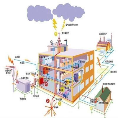自身,家电以及建筑防雷事项